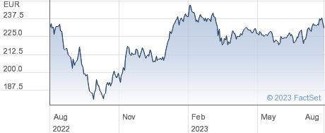 iShares MDAX® UCITS ETF (DE) performance chart