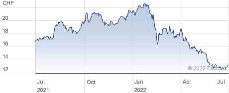 Arbonia AG performance chart