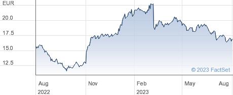 JCDecaux SA performance chart