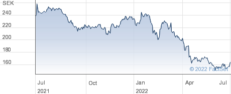 Skanska AB performance chart