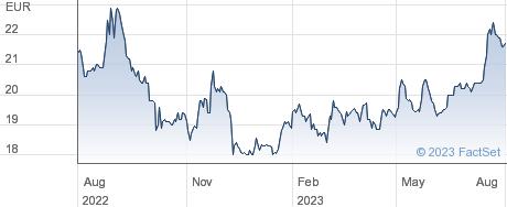 Ramsay Generale de Sante SA performance chart