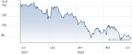 Temenos AG performance chart