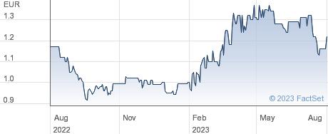 Vianini SpA performance chart