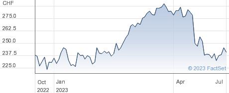 Sonova Holding AG performance chart