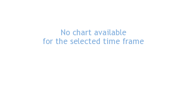 Straumann Holdings Share Price CHF 0 10 (Regd)