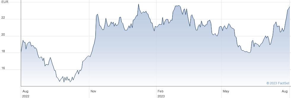 De' Longhi SpA performance chart