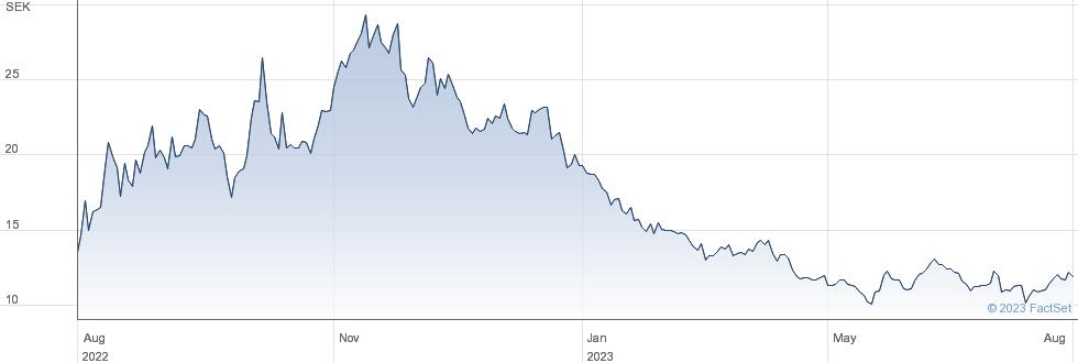Lundin Petroleum AB performance chart