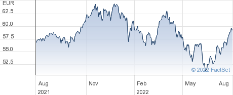 iShares Dow Jones Global Titans 50 (DE) performance chart