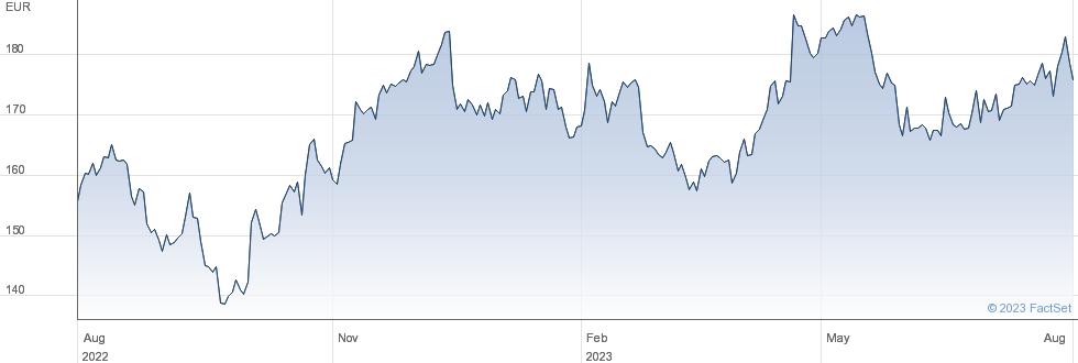 EssilorLuxottica SA performance chart