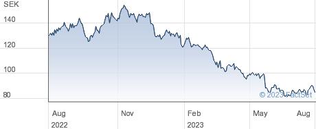 BillerudKorsnas AB (publ) performance chart