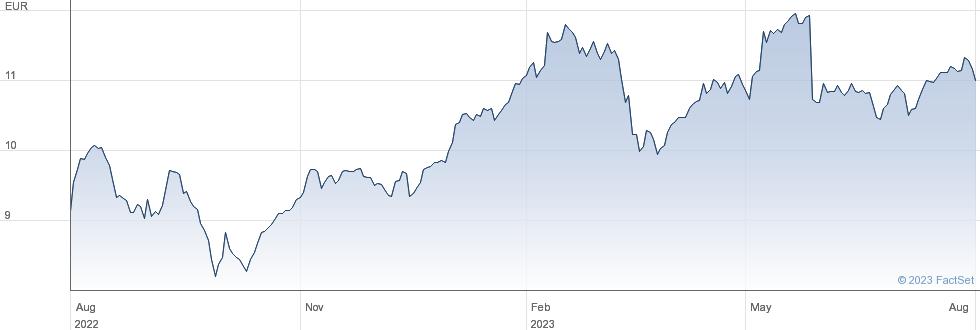 Credit Agricole SA performance chart