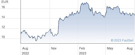 Beneteau SA performance chart