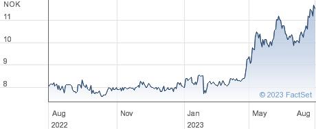 Goodtech ASA performance chart