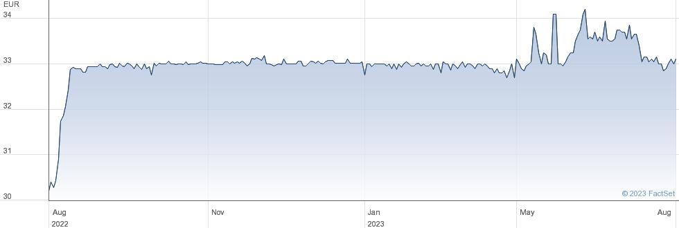 Aareal Bank AG performance chart