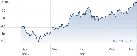 Compagnie de Saint Gobain SA performance chart