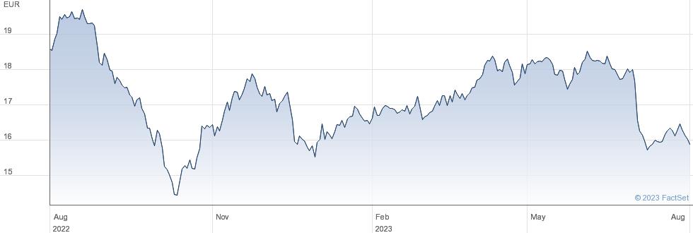 Enagas SA performance chart
