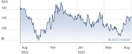 SinterCast AB performance chart