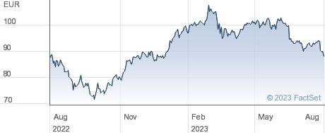 Wendel SE performance chart