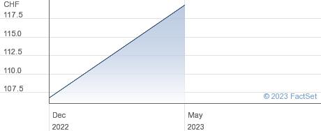 Compagnie Financiere Tradition SA performance chart
