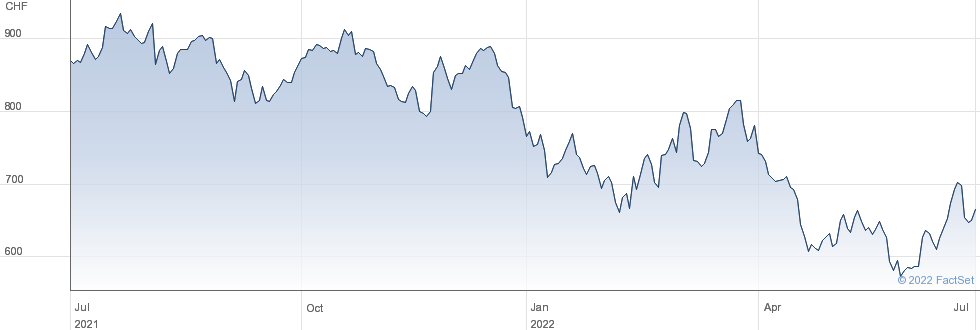 Siegfried Holding AG performance chart