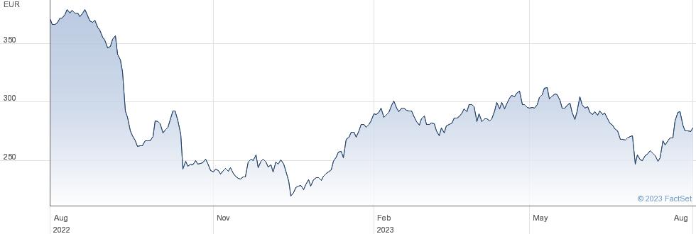 Virbac SA performance chart