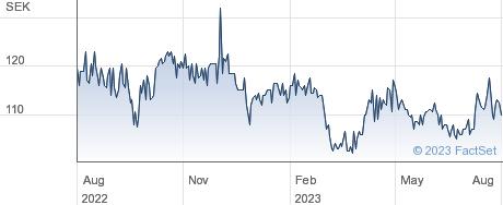 Stille AB performance chart