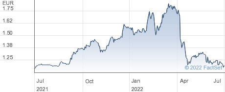 Edison SpA performance chart