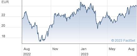 Klepierre SA performance chart