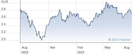 Hera SpA performance chart