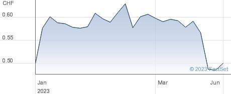 Leclanche SA performance chart