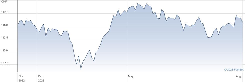 UBS ETF (CH) - SMI® (CHF) A-dis performance chart