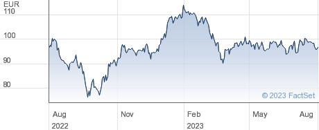 Gecina SA performance chart