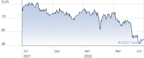 Covivio SA performance chart