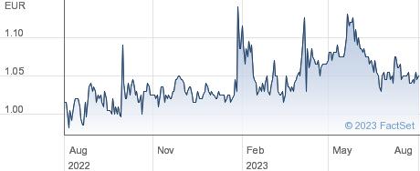 SS Lazio SpA performance chart