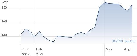 Jungfraubahn Holding AG performance chart