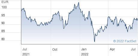 Heineken NV performance chart