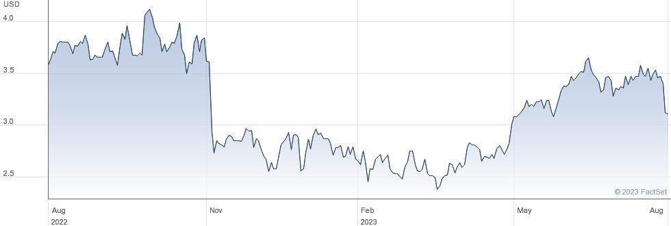 Banco Bradesco SA performance chart