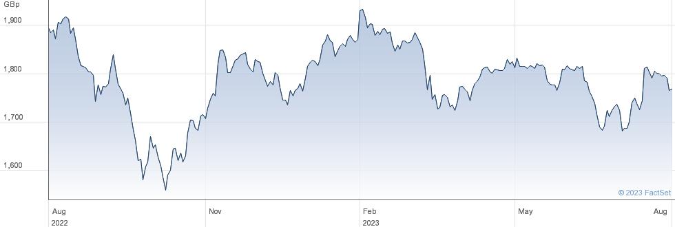 ISHR FTSE 250 performance chart