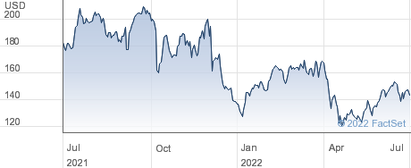 Alnylam Pharmaceuticals Inc performance chart
