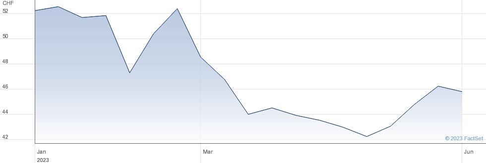 Basilea Pharmaceutica AG performance chart