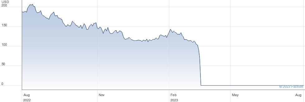 Signature Bank performance chart