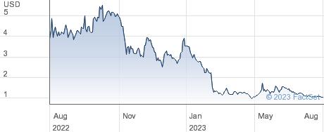 Intrusion Inc performance chart