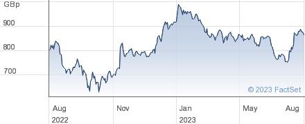 GRAFTON GRP.UTS performance chart