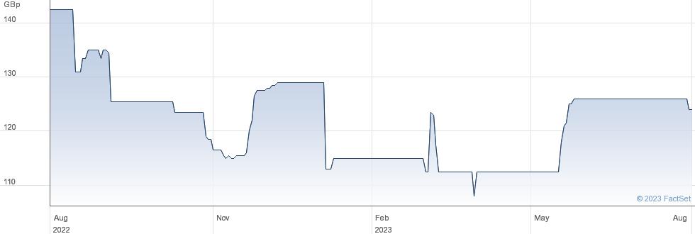 K3 BUS.TECH. performance chart