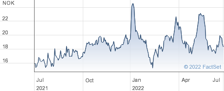 Magnora ASA performance chart