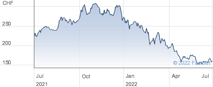 Kardex AG performance chart