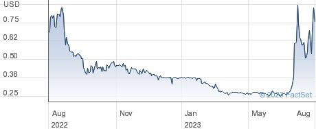 Rare Element Resources Ltd performance chart