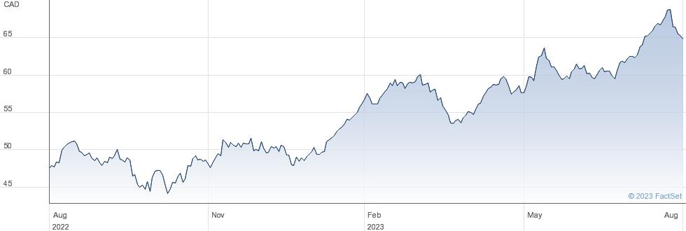 Boardwalk Real Estate Investment Trust performance chart