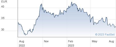 Imerys SA performance chart
