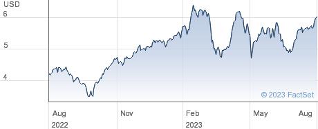 Genworth Financial Inc performance chart